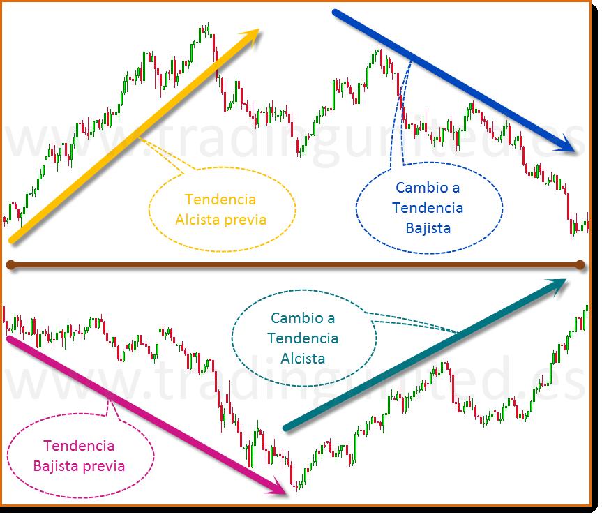 graficos patrones de velas de cambio de tendencia