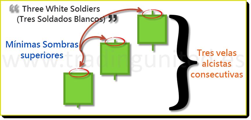 partes de Velas Three White Soldiers