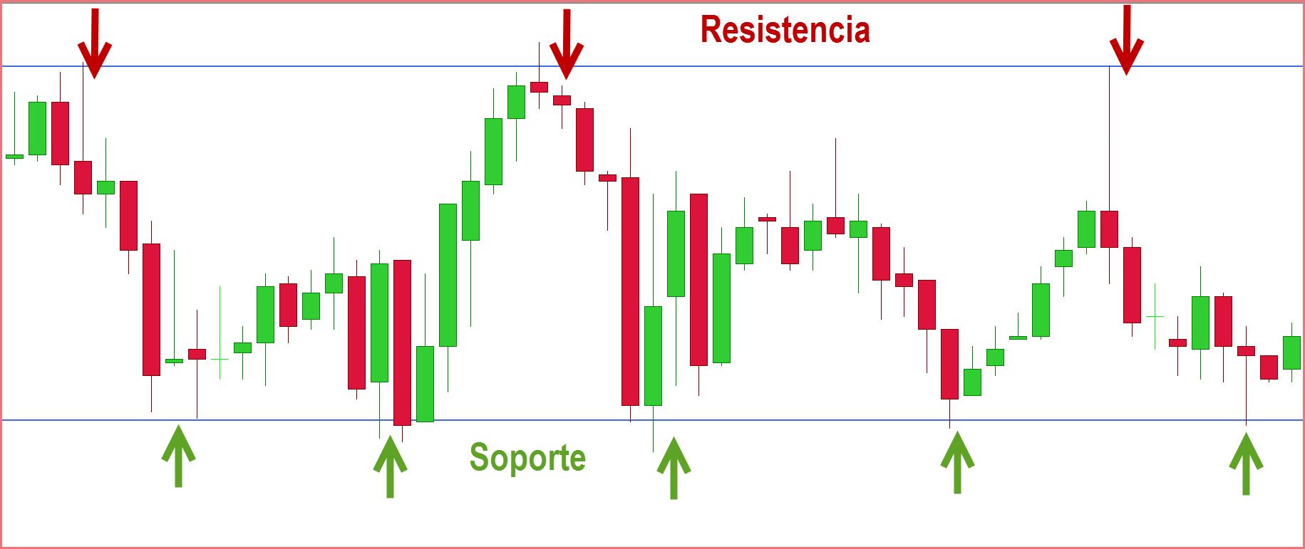 Como identificar soportes y resistencias forex