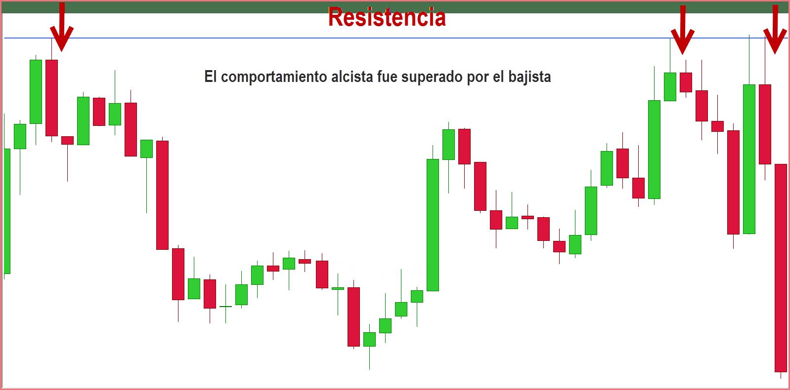 resistencia-forex