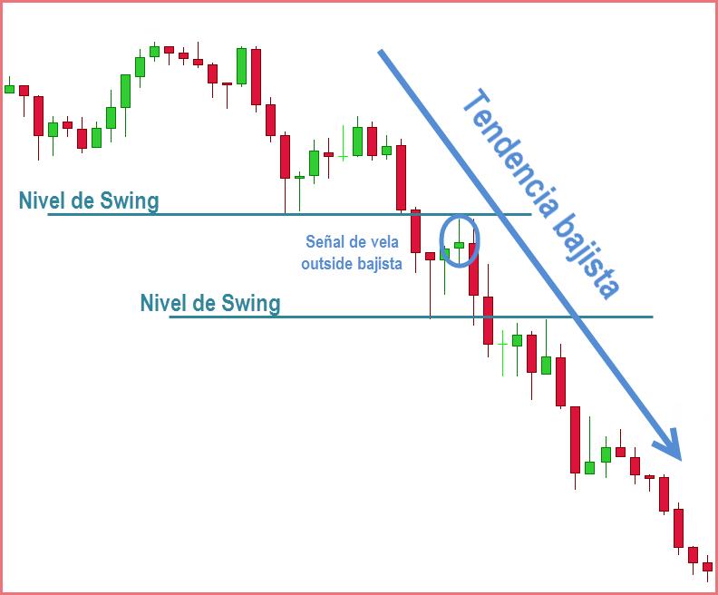 swing bajista estrategias de price action