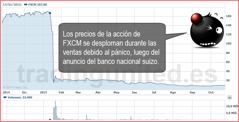 toma de riesgos en Forex panico