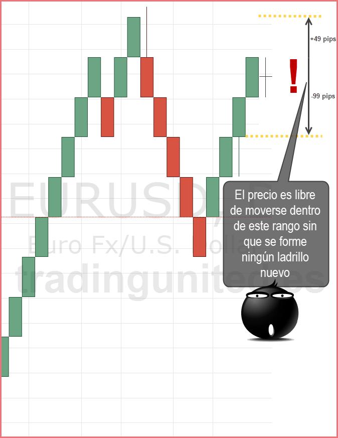 el precio puede moverse en cualquier direccion en los graficos renko