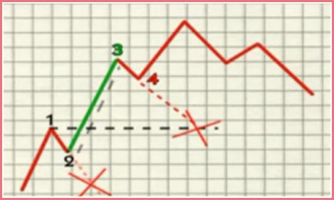 tendencia ondas de elliott 4