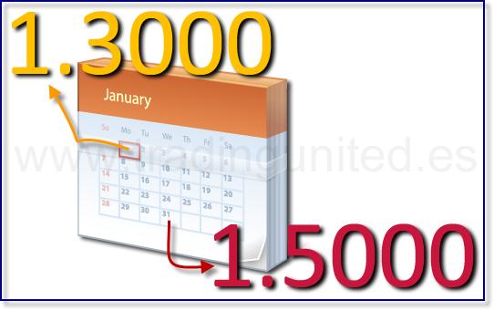 calendario forex