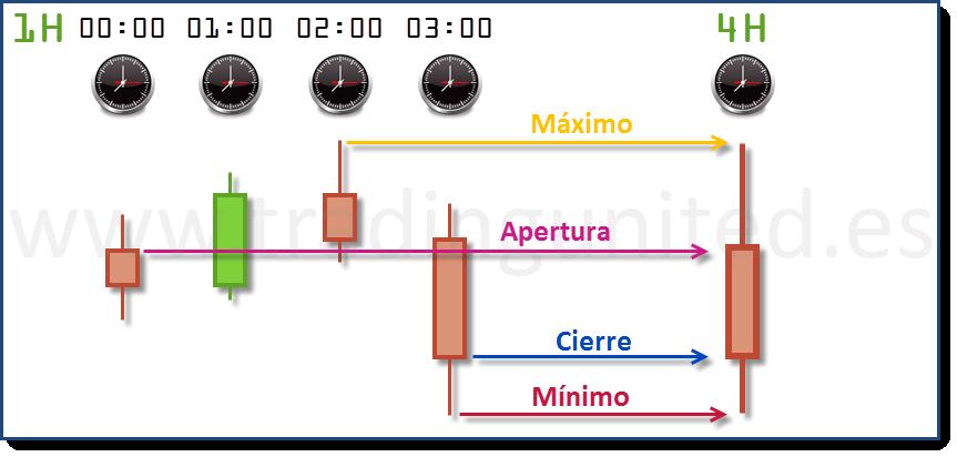 ejemplo time frame