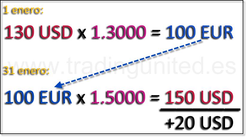 ejemplo cotizacion mercado de divisas forex