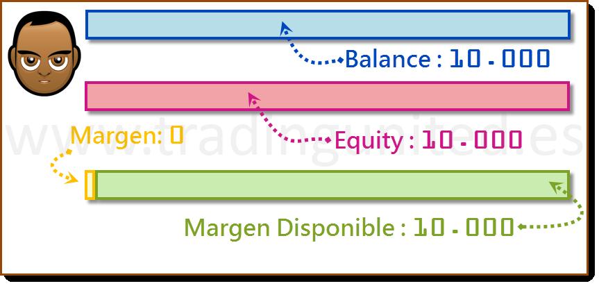 ejemplo Margen Usado y Margen Disponible 2