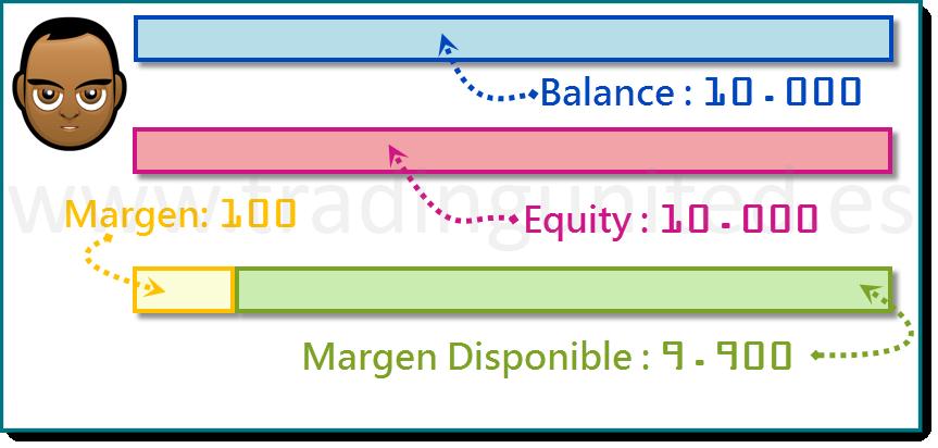 ejemplo Margen Usado y Margen Disponible 3