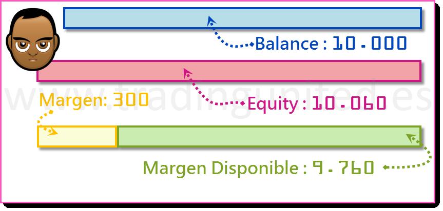 ejemplo Margen Usado y Margen Disponible 5