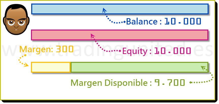 ejemplo Margen Usado y Margen Disponible 4