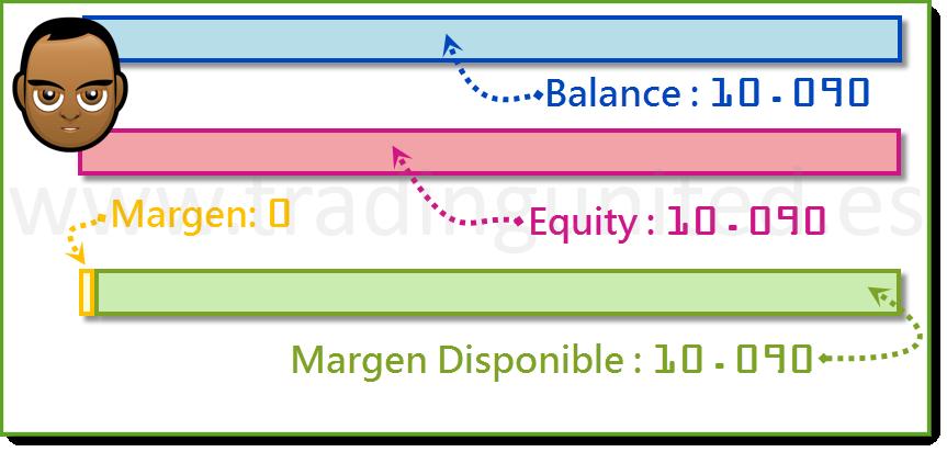 ejemplo Margen Usado y Margen Disponible 6