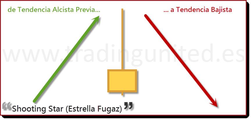 especificaciones Vela shooting star