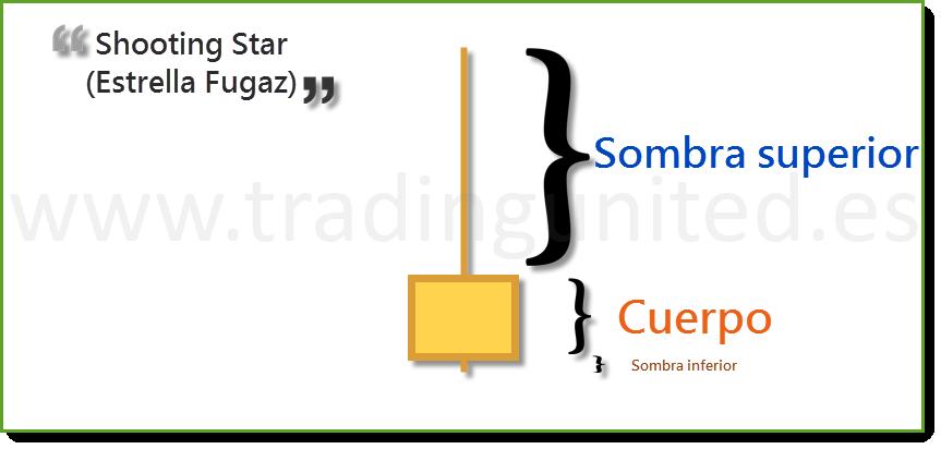 partes Vela shooting star