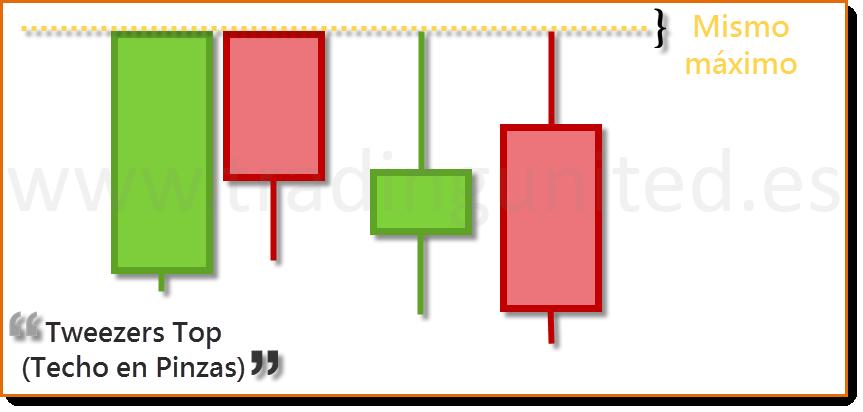 tweezers son un otro de los tipos de velas japonesas de cambio de tendencia 3