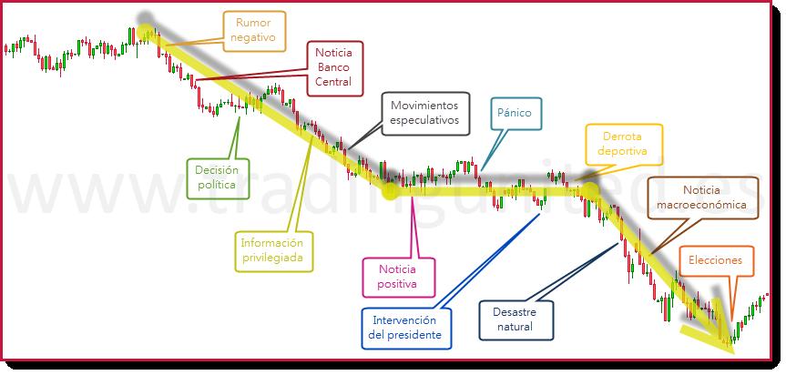 indices teoria de Dow
