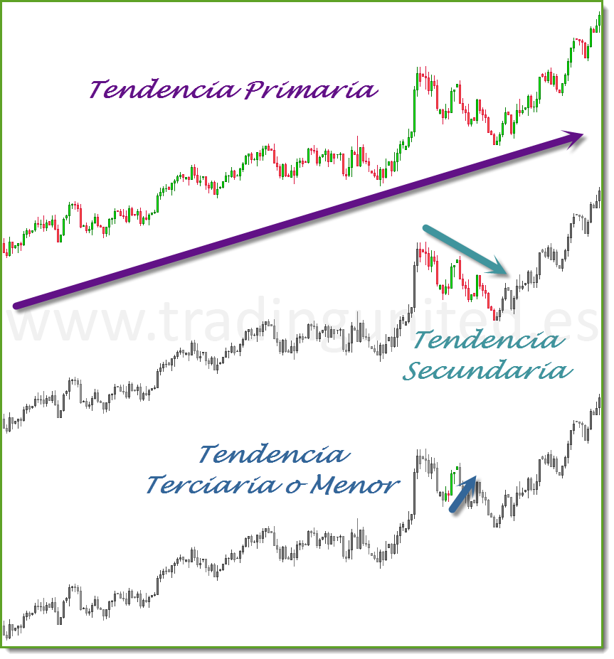 tendencias teoria de Dow