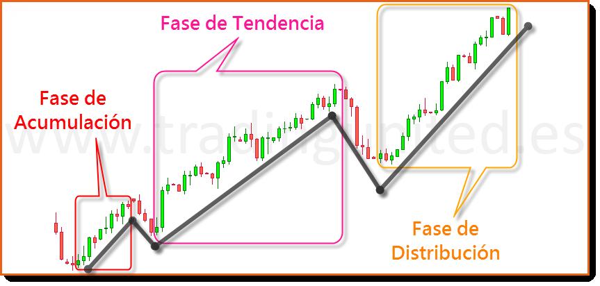 fases tendencia teoria de Dow