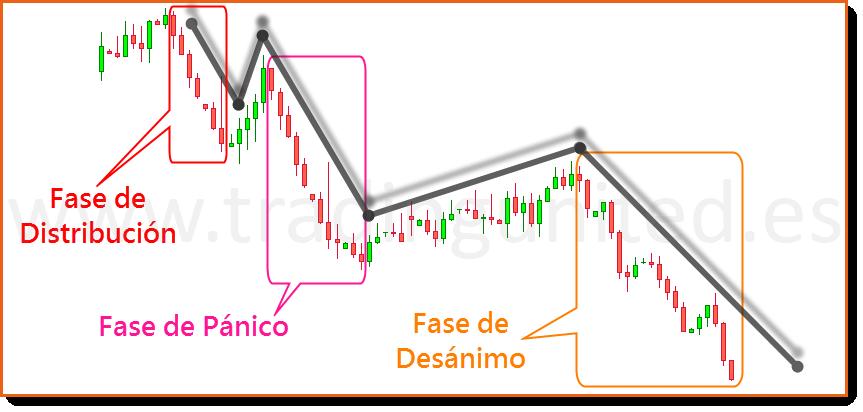 fases tendencia bajista teoria de Dow