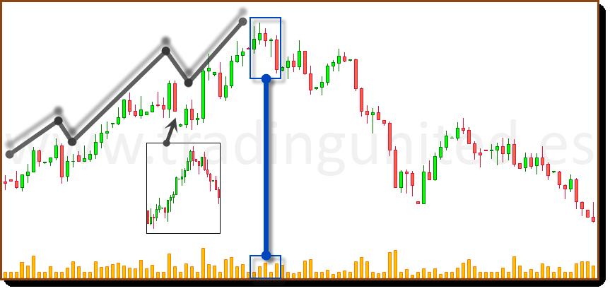 tendencia vigente teoria de Dow