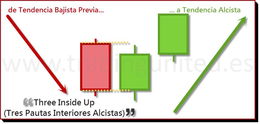 ejemplo Tres Pautas Interiores Alcistas