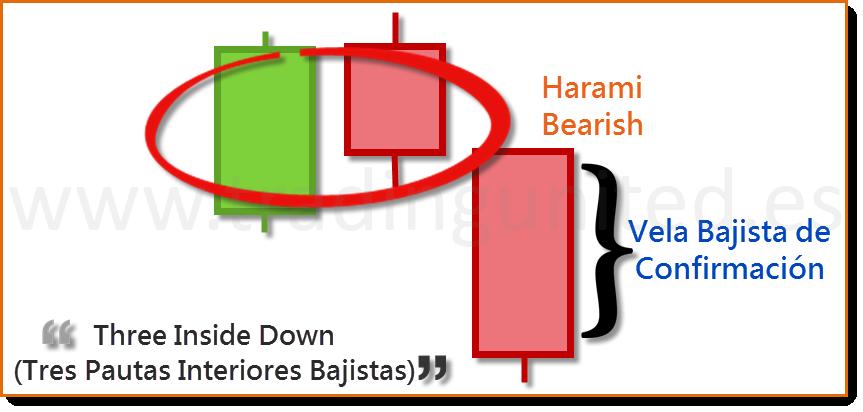 Three inside down son patrones de velas japonesas de cambio de tendencia 2