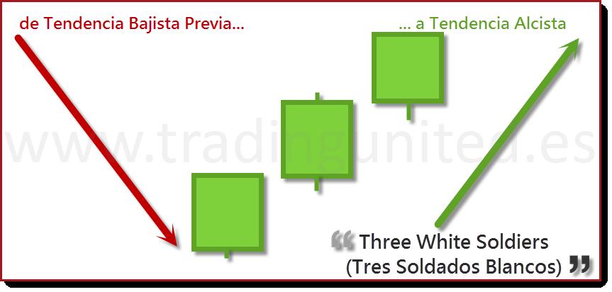 que son Velas Three White Soldiers