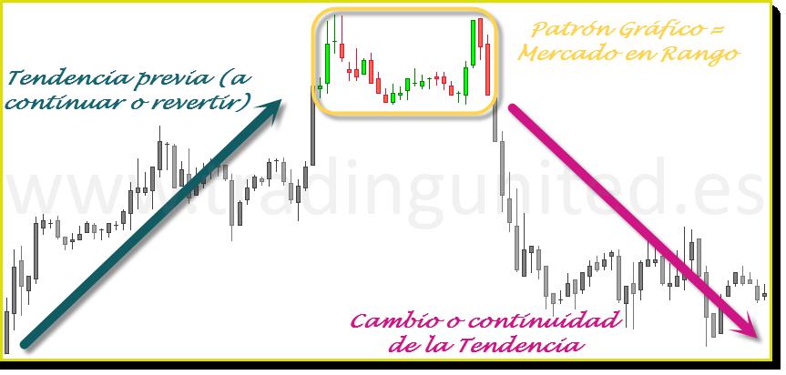 ejemplo 2 patrones graficos de cambio de tendencia