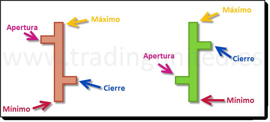 ejemplo y partes de barras en los tipos de gráficos más usados