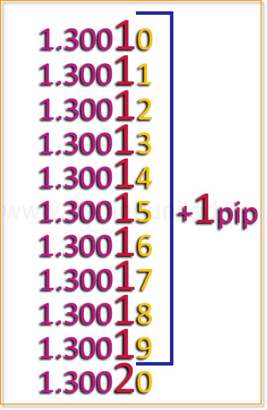 Que significa pip en forex