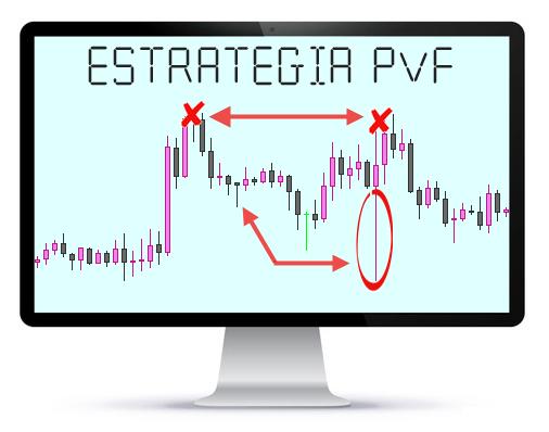 estrategia trading pvf