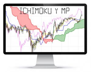 ichimoku market profile