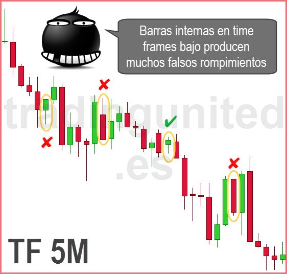 barras internas time frame