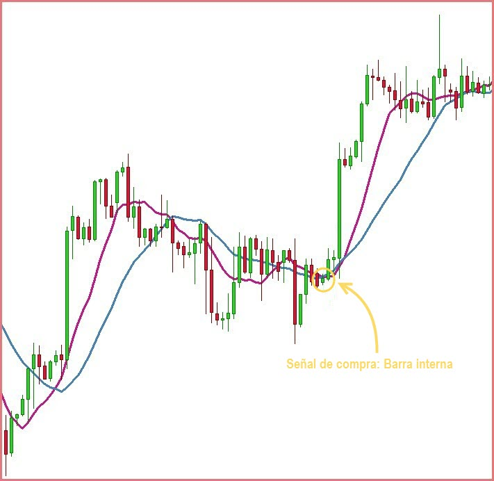 price action barra interna