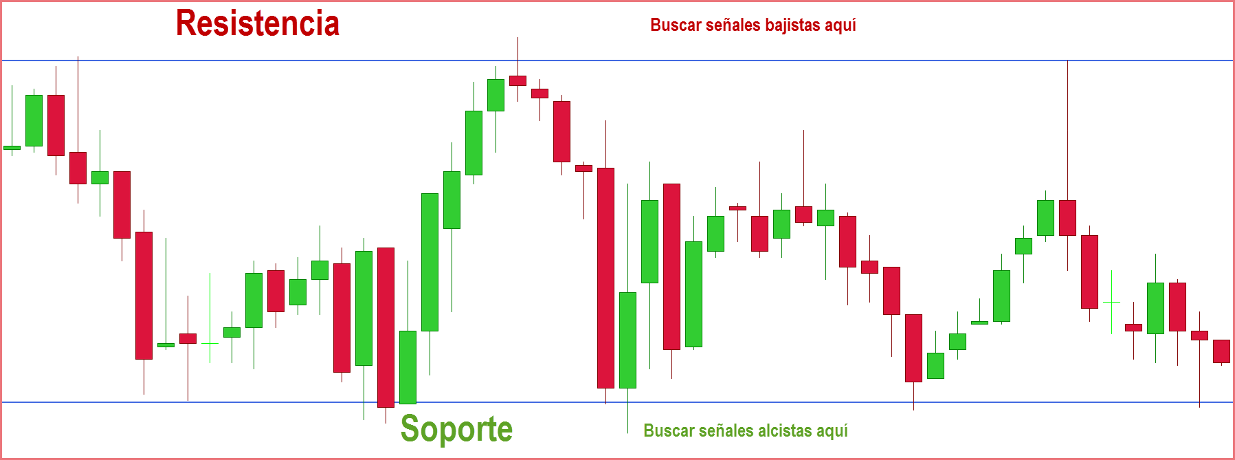 rango estrategias de price action