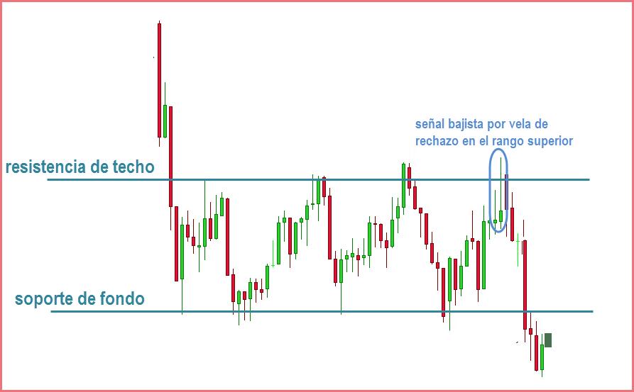 estrategias de price action señal