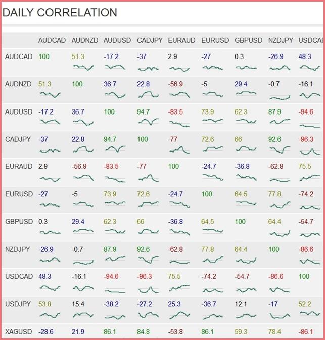 Tabla de correlaciones forex