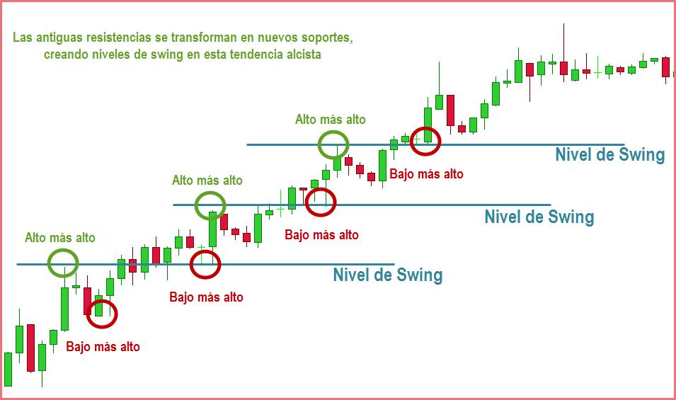 estrategias de price action swing trading
