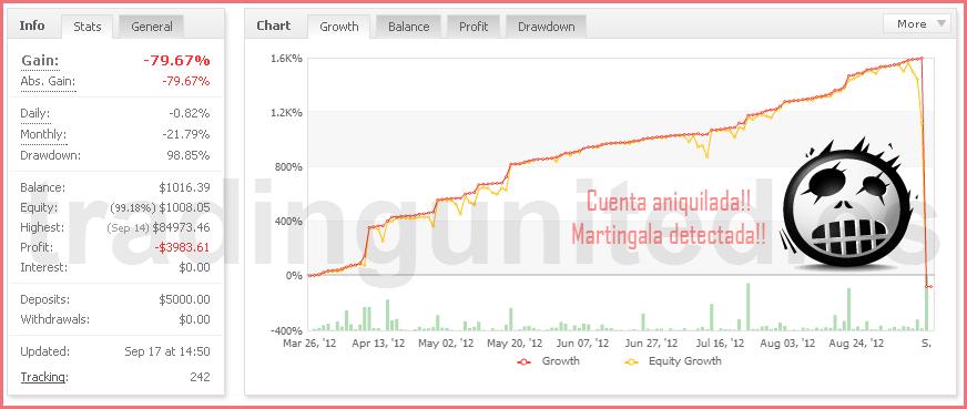 http://www.tradingunited.es/wp-content/uploads/2015/09/martingala.png