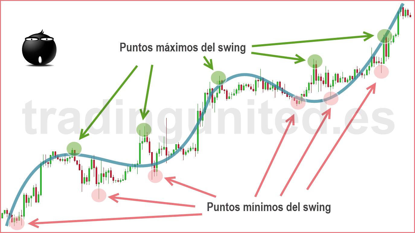 swing trading 2 ejemplo