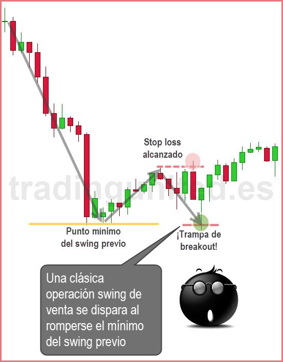 El swing trading como uno de los estilos de trading
