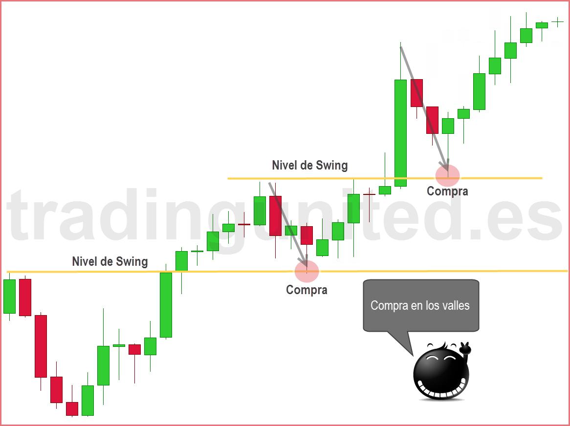 swing trading operacion