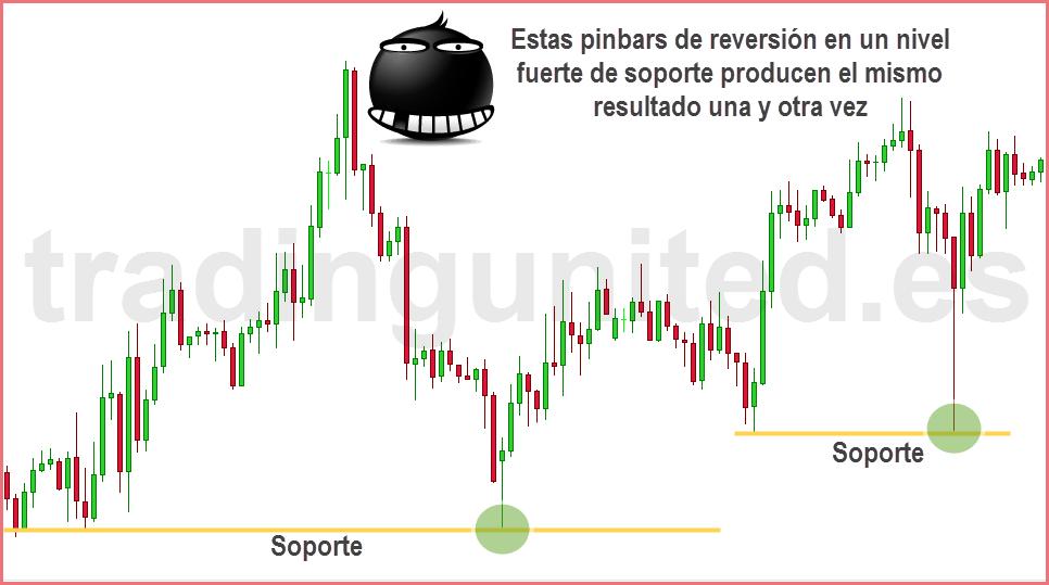swing trading pinbar