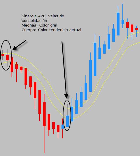 accion del precio sinergia ejemplo3