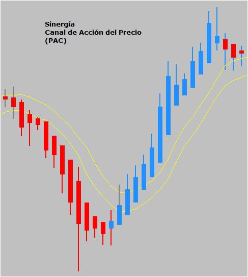 apblong accion del precio sinergia