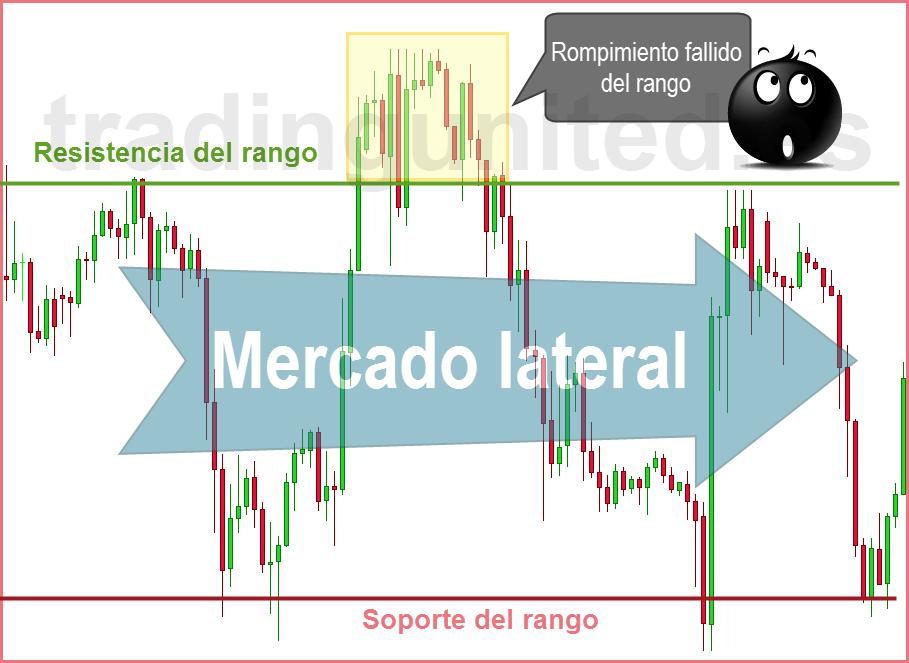 accion del precio mercado lateral