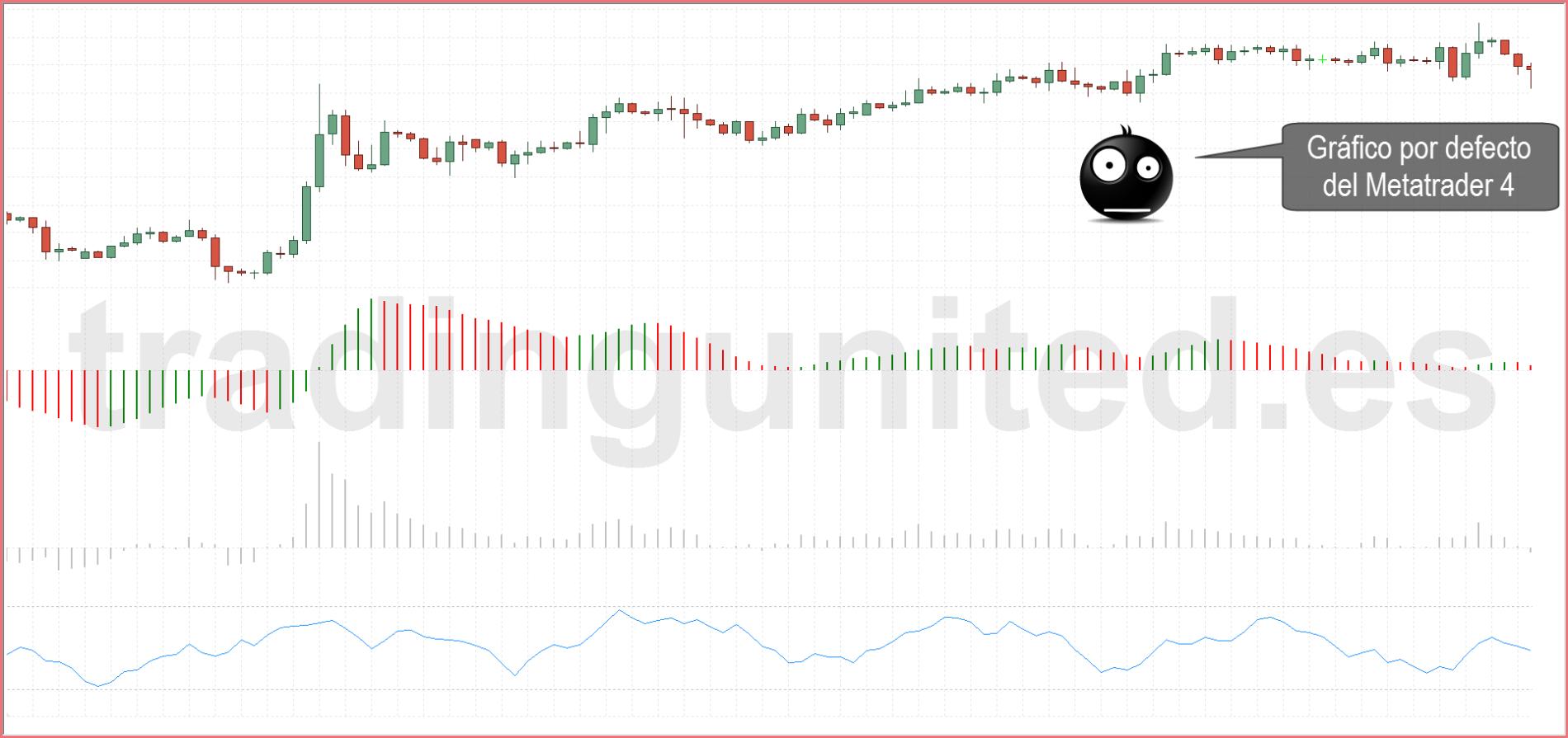 trading en demo grafico metatrader