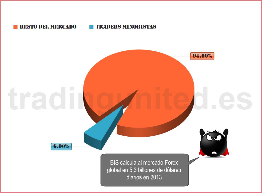 grades bancos grafico de trading retail