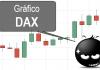 Gráfico DAX