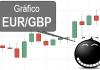 Gráfico forex EURGBP